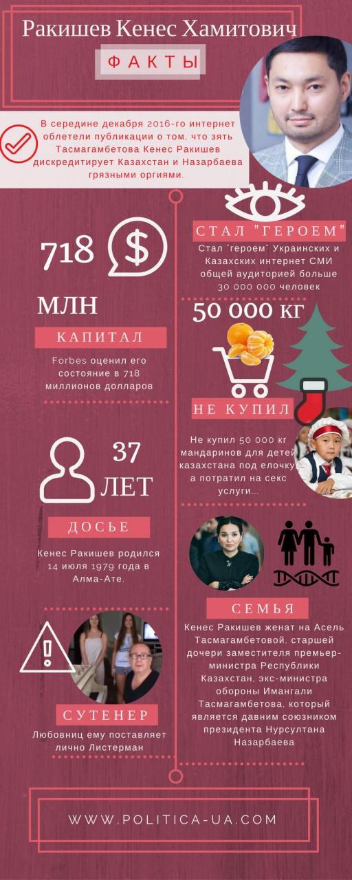 Коррупция на миллиарды и секс-скандалы: кто такой Кенес Ракишев